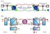 中国科学技术大学实现远距离量子纠缠纯化