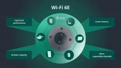无线网络联盟:Wi-Fi 6E是二十年来最重大的一次升级