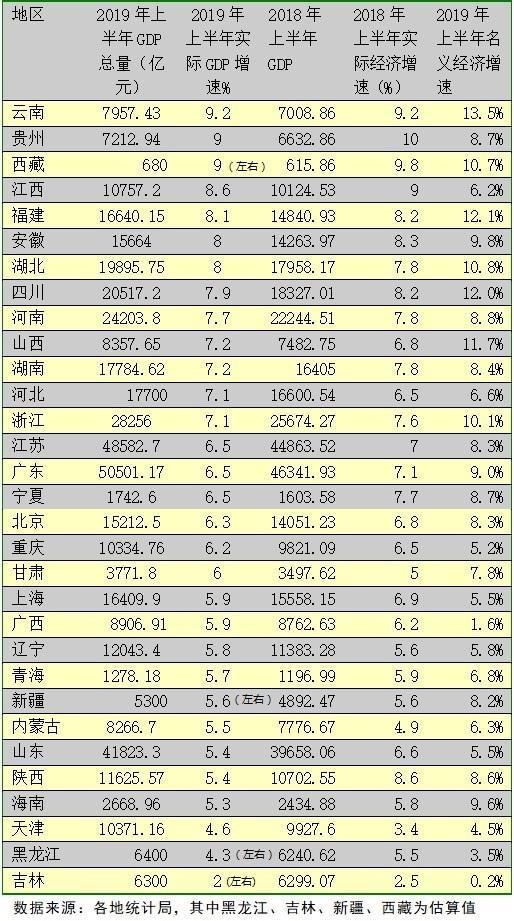 全国31省份上半年经济排行:广东经济总量第一云南增速第一
